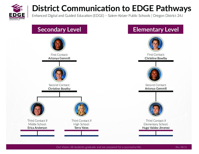 EDGE Pathways Organization Chart